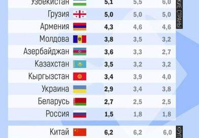 ЭАВФ 2019-жылы Кыргызстандын экономикасы 3,8% өсөрүн божомолдоп жатат